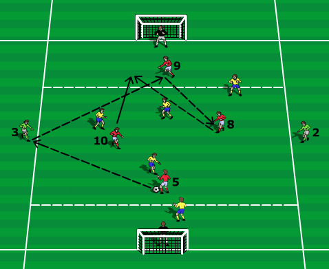 Small sided games for passing - game 2